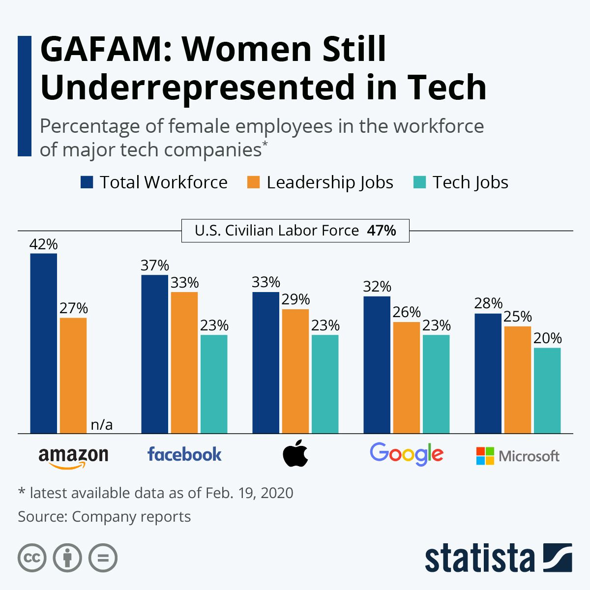 GAFAM Women Still Underrepresented in Tech in 2020