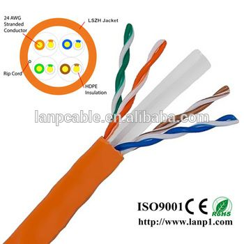 Networking Wire Color Coding on