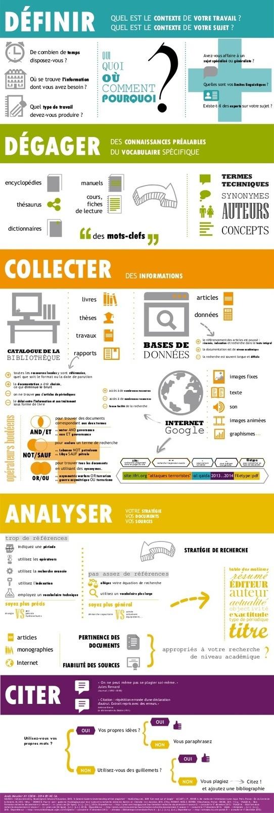 Les étapes de la recherche documentaire en infographie.