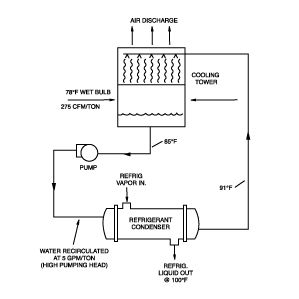 Cooling Tower Condenser Configuration Building Systems Cooling Tower Hvac