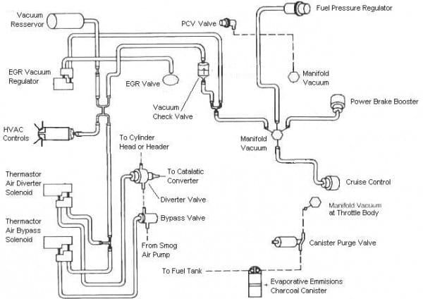 Ford F 150 302 Vacuum Hose Diagram Ford F150 1994 Ford F150 Ford