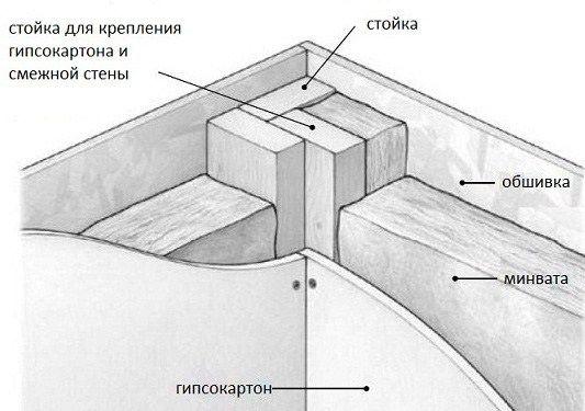 Соединение стен каркасного дома — 3 варианта (с ...