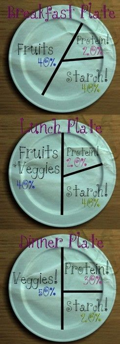 breakfast/lunch/dinner portions After nutrition this would be very helpful! & Breakfast.Lunch.Dinner. | Food Ideas | Pinterest | Breakfast lunch ...