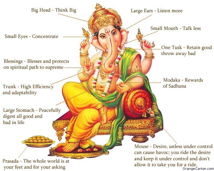 what does ganesh wear - StartPage by Ixquick Picture Search