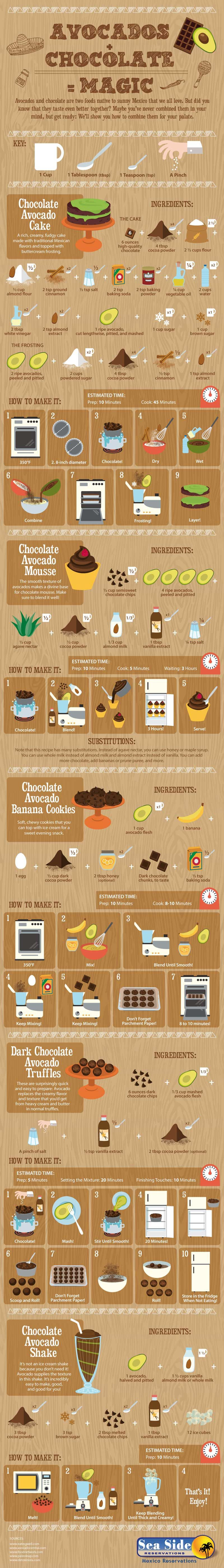 Avocados Plus Chocolate = Magic! #infographic
