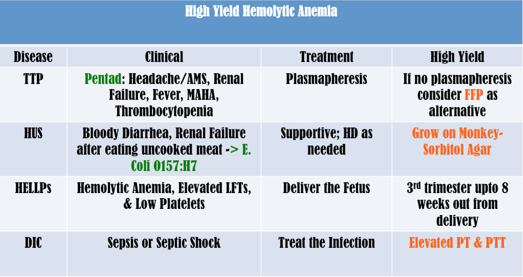 High Yield Hemolytic Anemia