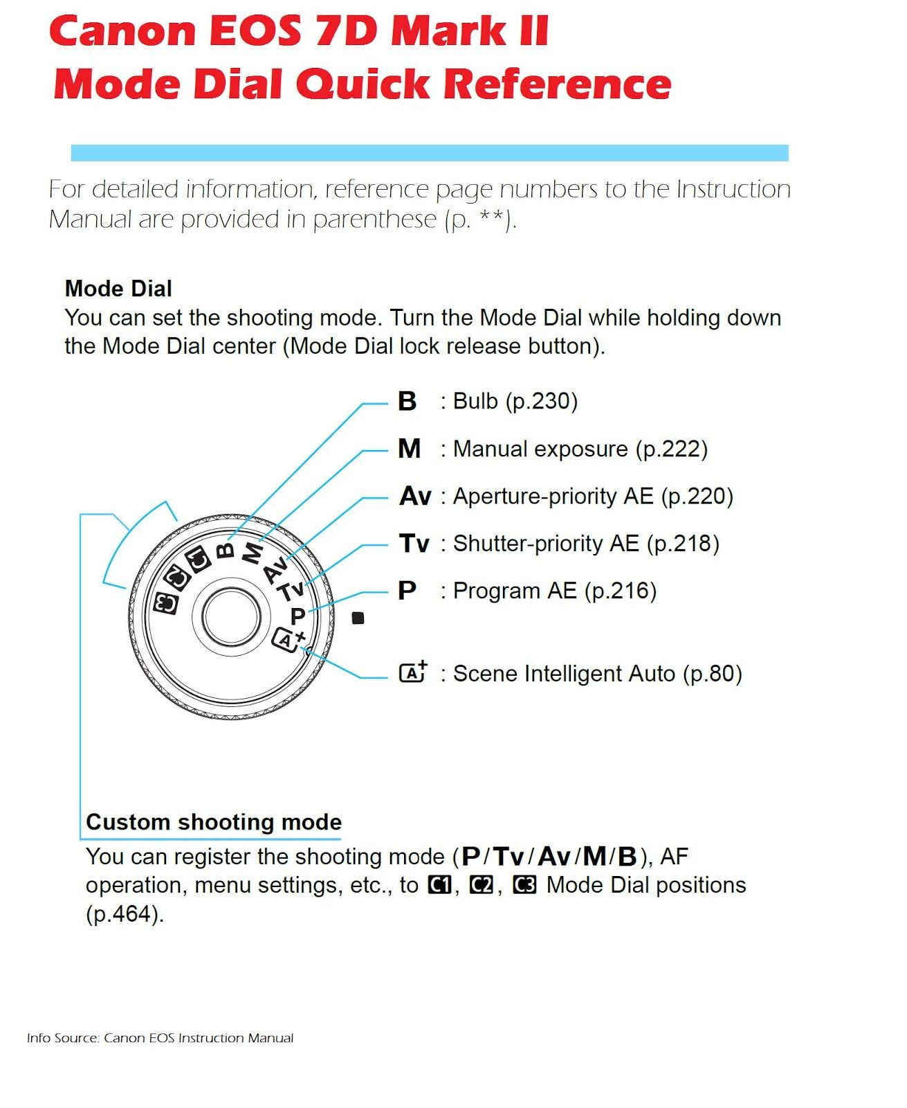 Canon EOS 7D Mark II Camera Mode Dial Quick Reference  There's more