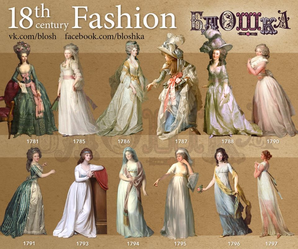 Fashion in the years 1700–1799\
