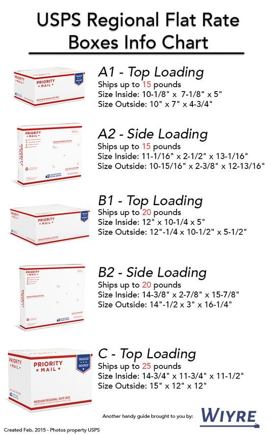 Infographic on how to use usps flat rate regional boxes free ebay