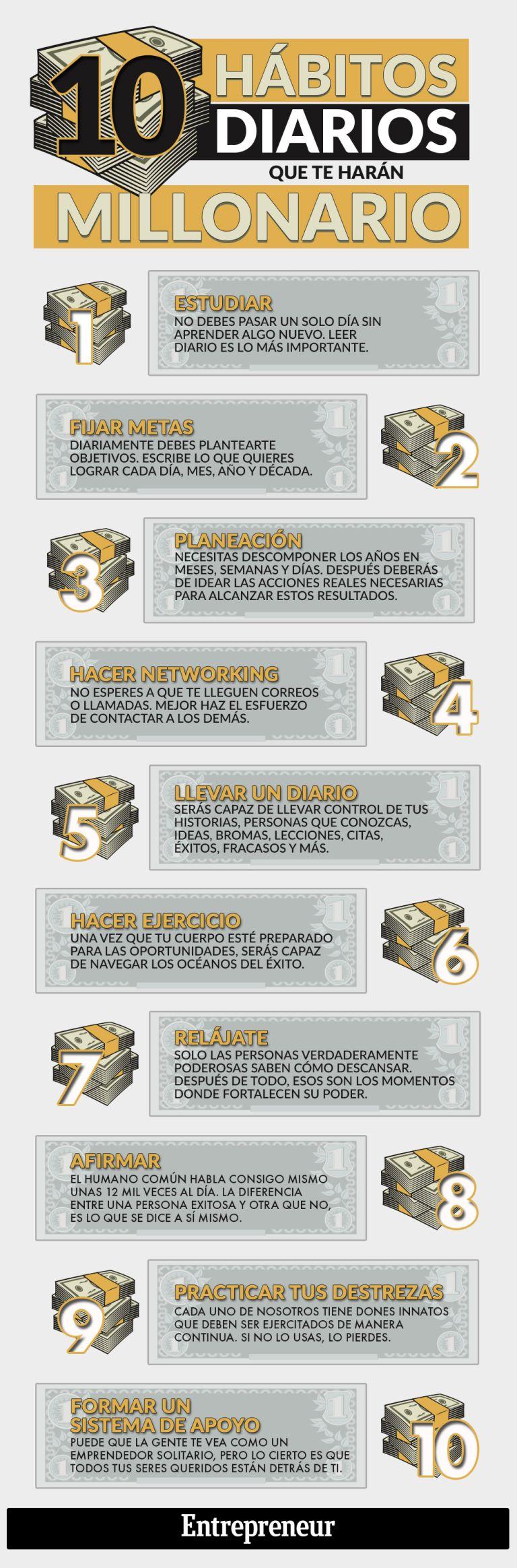 Hola Una Infografía Con 10 Hábitos Que Te Harán Millonario Vía Un Saludo Millonarios Estados Financieros Consejos De Negocios