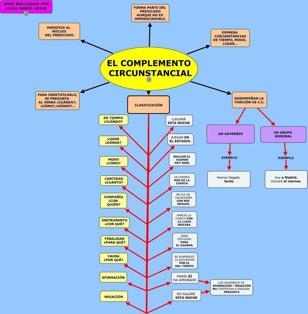Mapa Conceptual Del Complemento Circunstancial Apuntes De