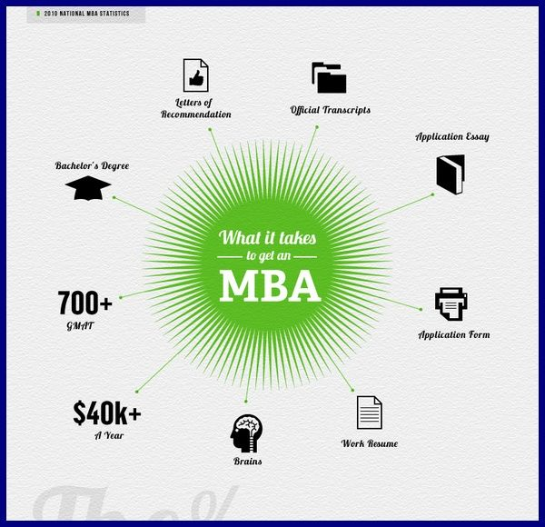 what it takes to get an mba  infographic