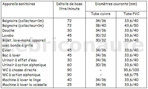 Résultat De Recherche Dimages Pour Tuyau Evacuation Douche