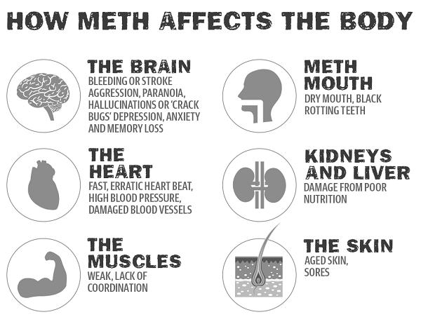 how do you smoke meth