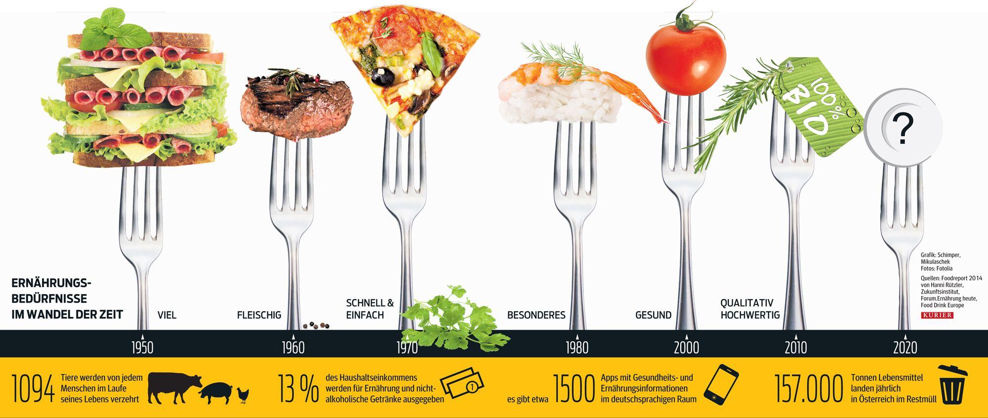 Das Essen der Zukunft. Ernährungsbedürfnisse im Wandel der Zeit  http://kurier.at/lebensart/genuss/bio-oder-kuenstlich-das-essen-der-zukunft/22.823.457