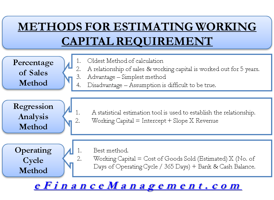 Methods for Estimating Working Capital Requirement