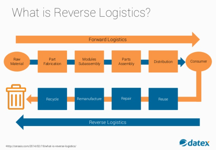Reverse Logistics A Key Function Of The Supply Chain Is A Complex