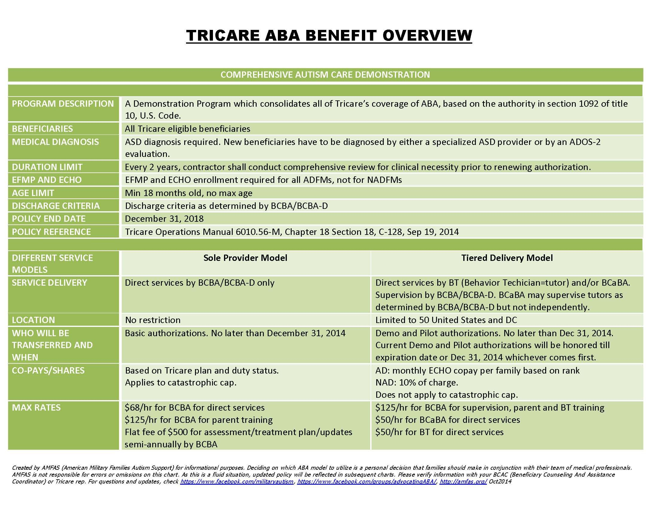 Latest Charts On Tricare S New Aba Program Amfas Update Note