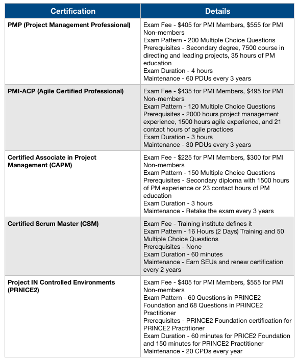 Top 5 Project Management Certifications In 2020 [Updated