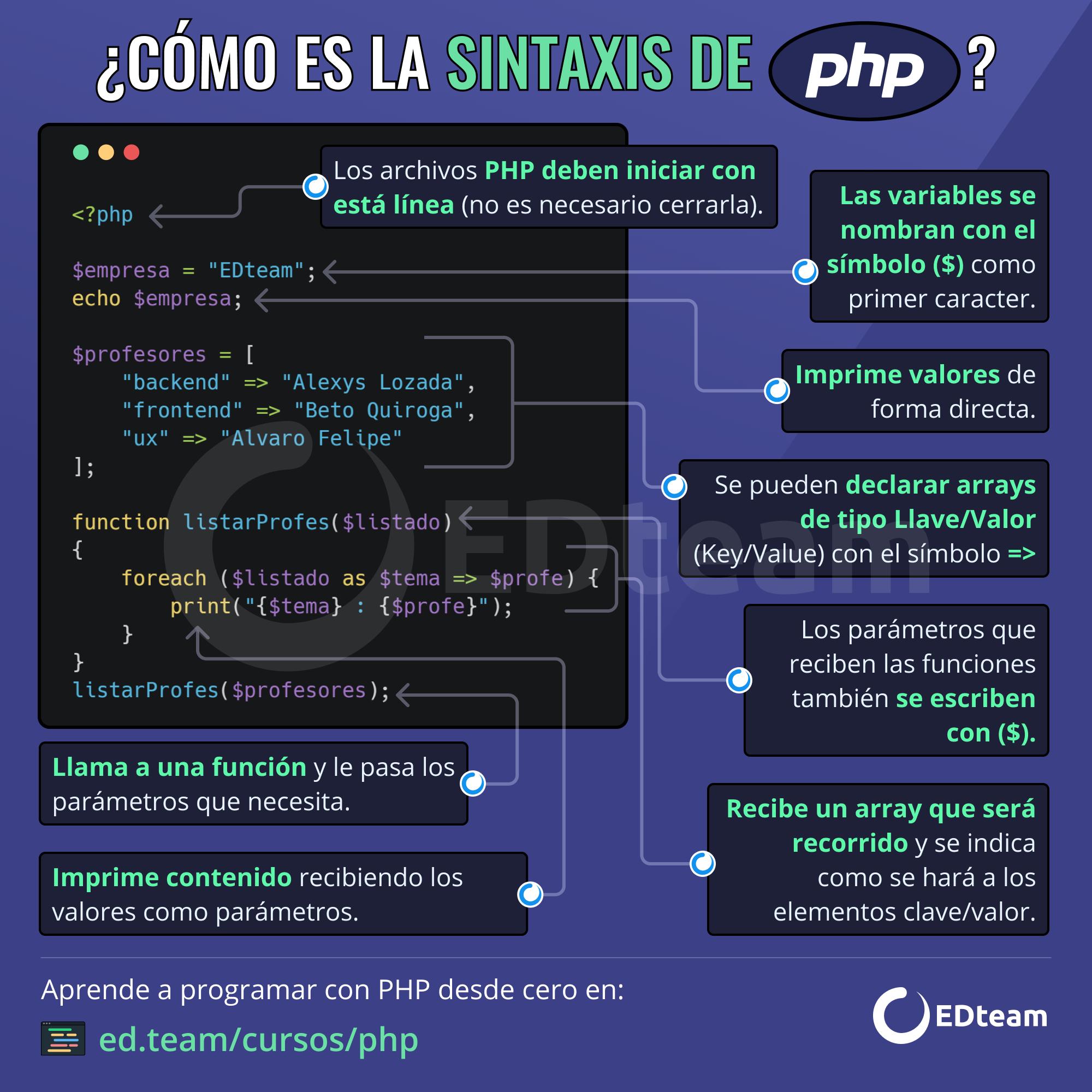 Cómo Es La Sintaxis De Php Informatica Programacion Informatica Y Computacion Tecnologias De La Informacion Y Comunicacion