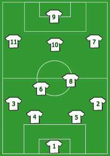Soccer jersey numbers by position soccer pinterest football drills soccer jersey numbers by position fandeluxe Gallery
