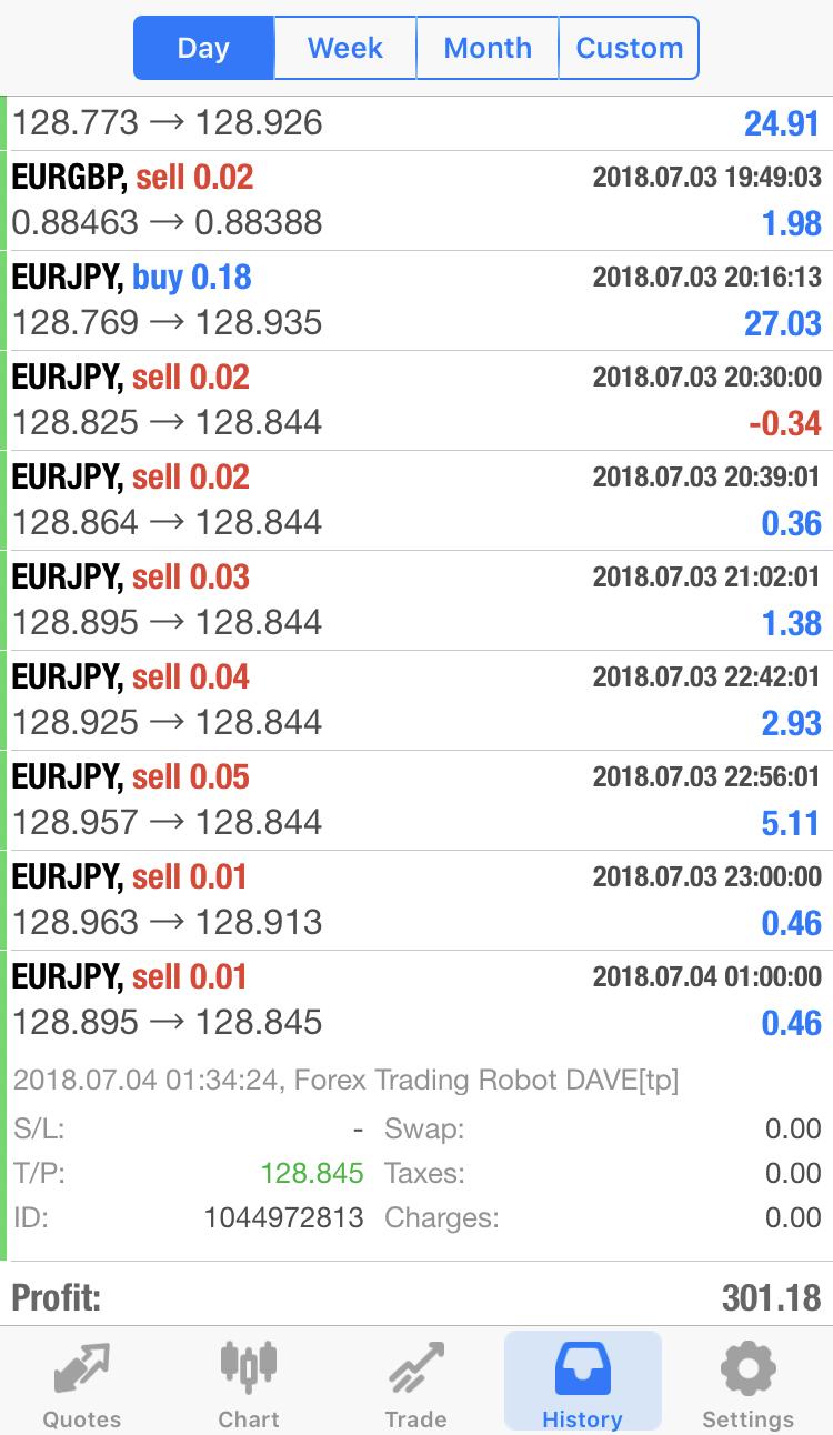 forex trading robots dave pārskatīšanu
