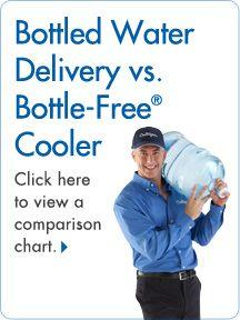 Water Dispenser Culligan Water Coolers Water Coolers Water Delivery Bottled Water Delivery