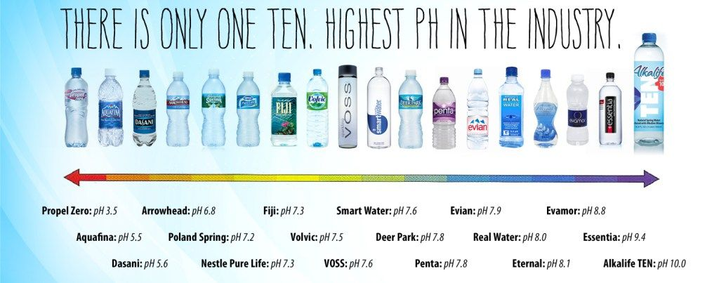 Image Result For Alkaline Water Alkaline Water Brands Best Alkaline Water Alkaline Water