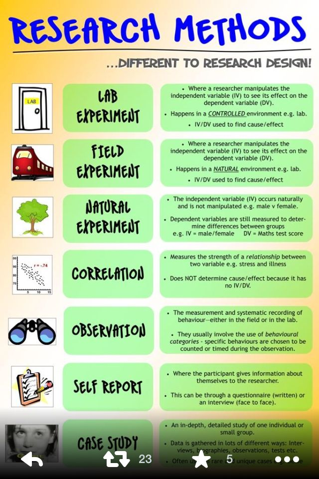 Research Design Research Methods Psychology Research Educational Infographic