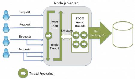 009b32de641a6b1b87f7b69a3df3ad94 - How To Get Data From Database In Node Js
