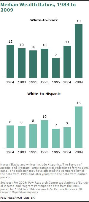 White to Black Wealth Ratio, 1984-2008 (click through for analysis