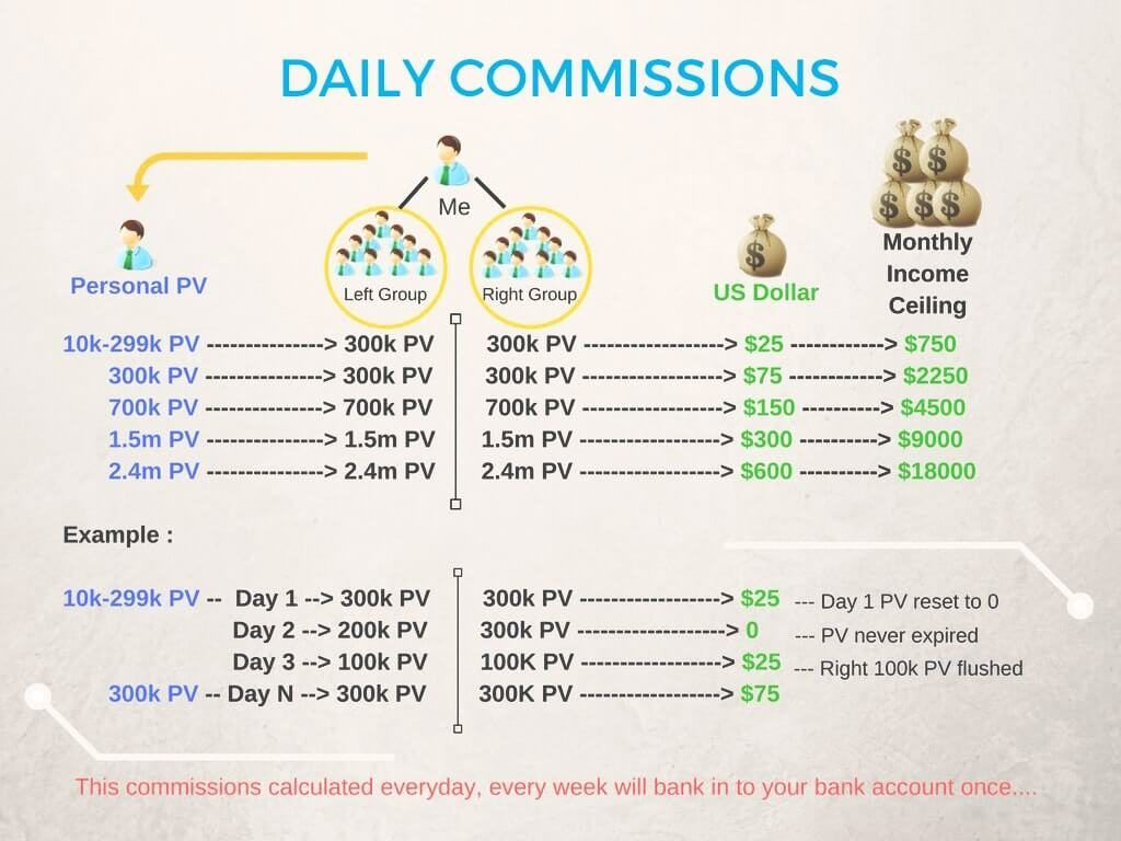 Atomy Daily Commissions! Business planning, How to plan