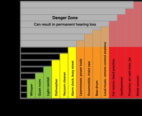 relationship between decibel and intensity 2