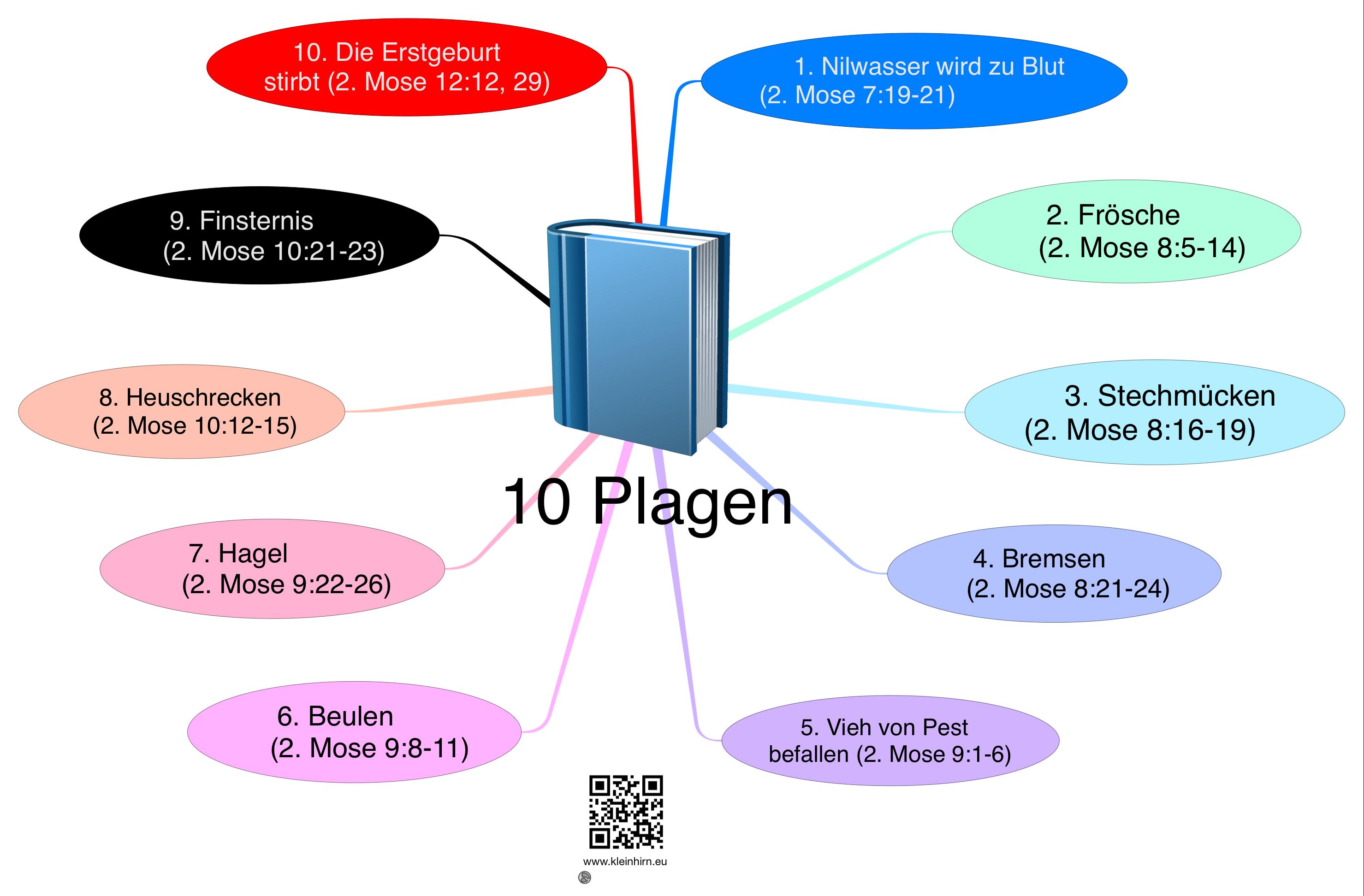 Die 10 Plagen