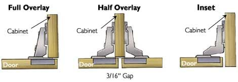 How To Choose The Right Hinges For Your Project. Hinges For CabinetsCabinet  DoorsKitchen ...