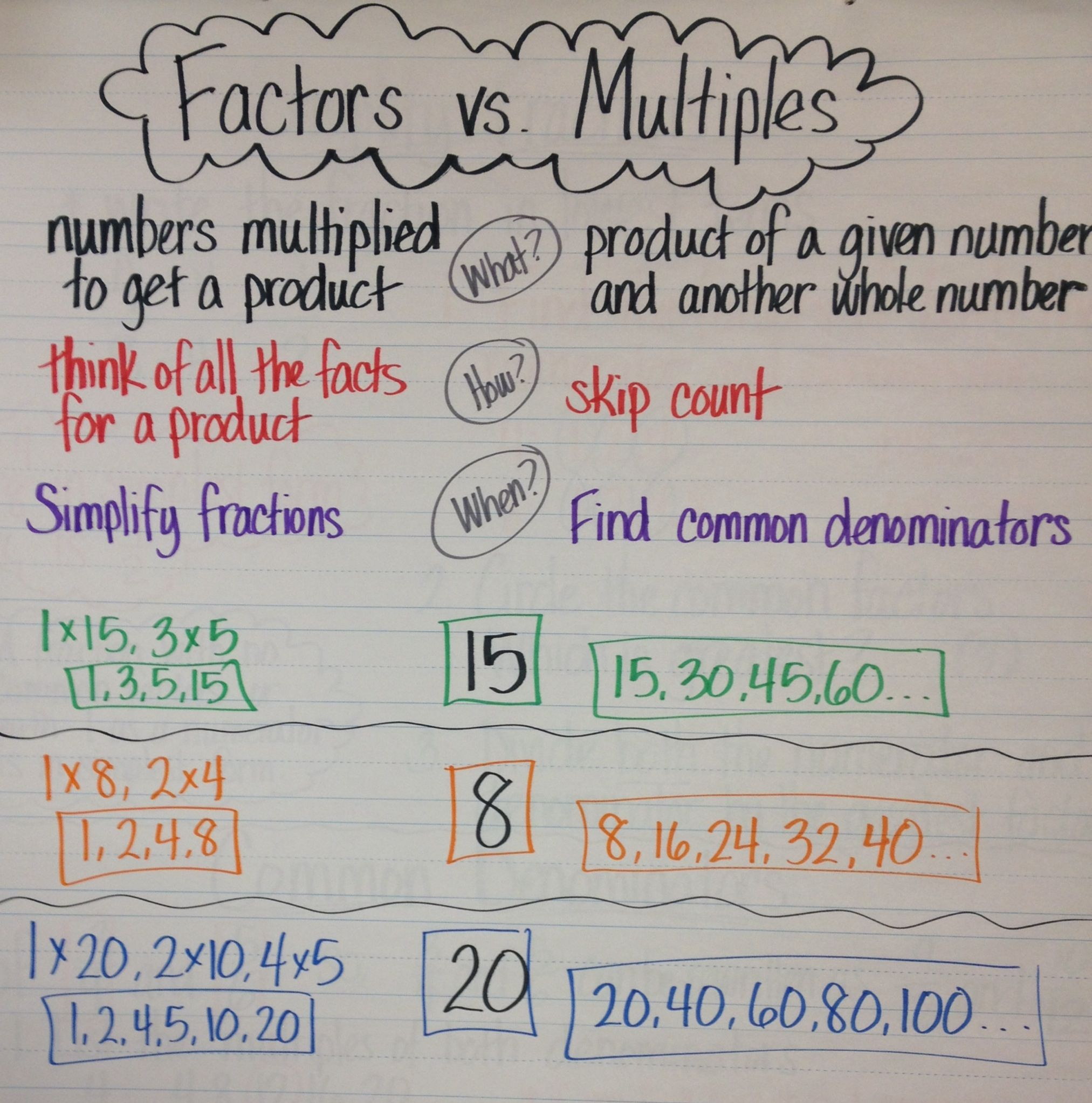 explain the relationship between factors and multiples