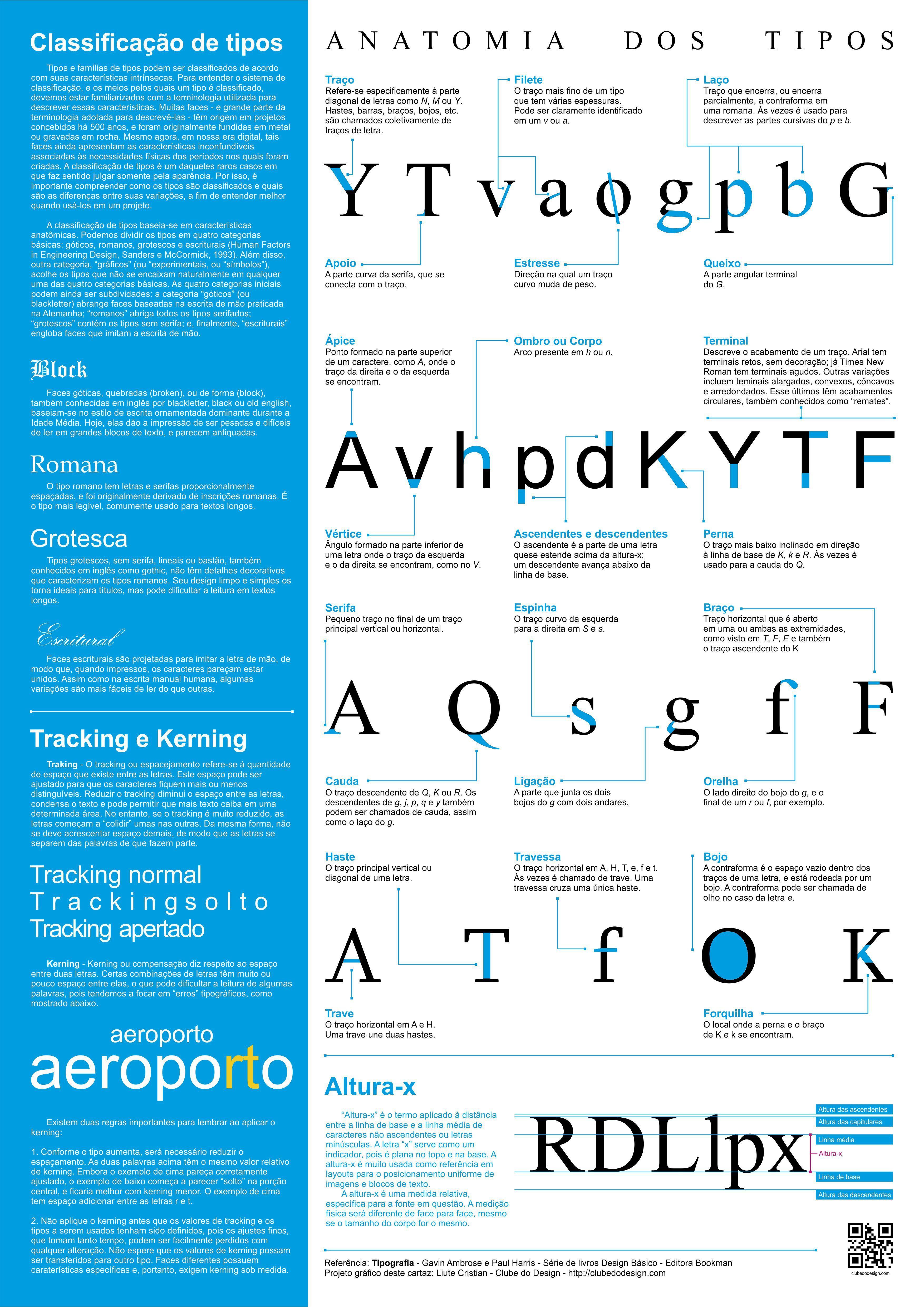 Anatomia dos Tipos - tipografia - nomenclaturas | Anatomía ...