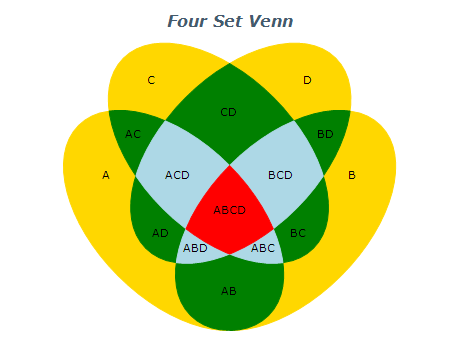 Here Are Two More Venn Diagrams With Four Sets By Using The Venn