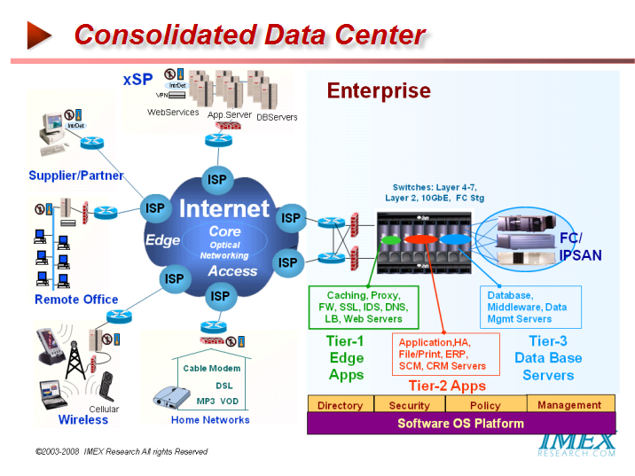Application Aware Datacenter Infrastructure Infrastructure Awareness Data Center