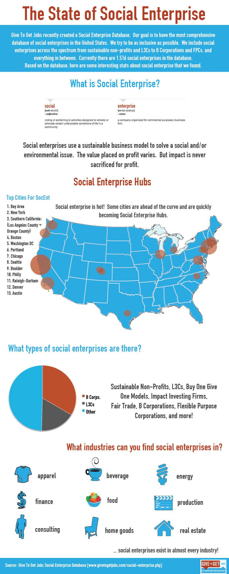 A Map of Social Enterprises in the U S  | Cool Website