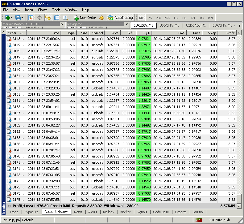 380 ea forex trading free