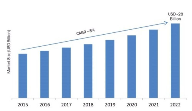 Cloud Erp Market 2019 Global Leading Growth Drivers Emerging