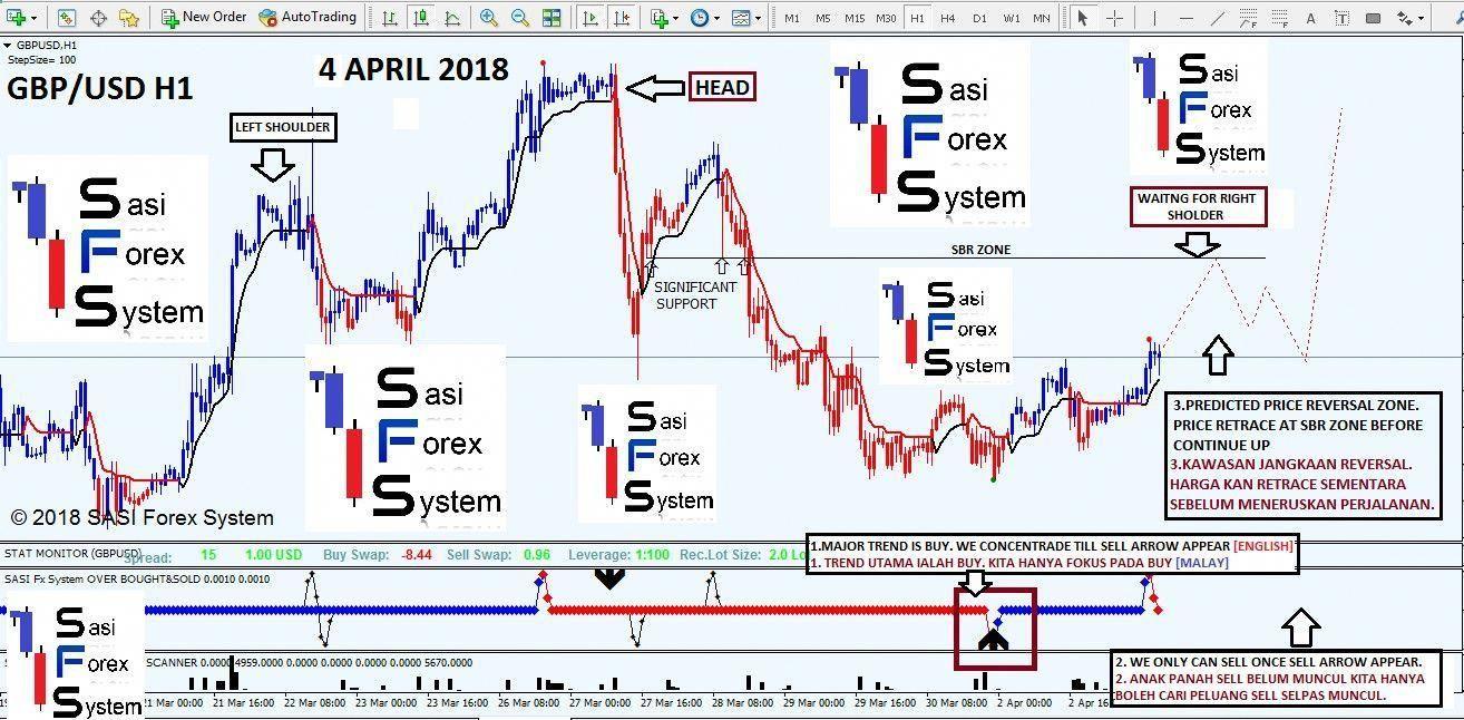 Sasi Forex System Sfs Forex Trading Indicator Sasifxsystem
