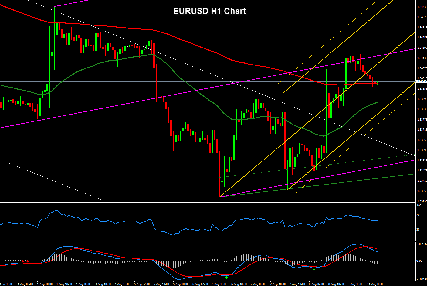 Forex Technical Analysis of EURUSD 1H Chart. August 11, 2014