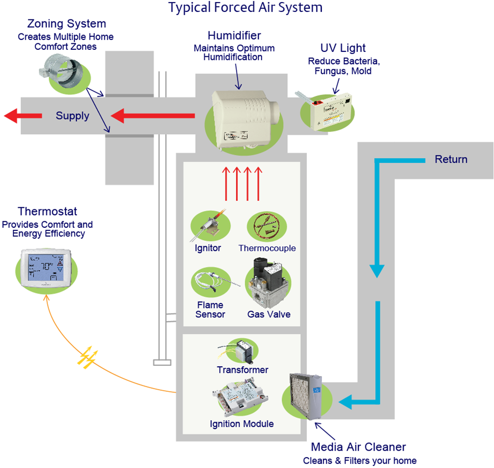 Typical Forced Air System. hvac furnace heating