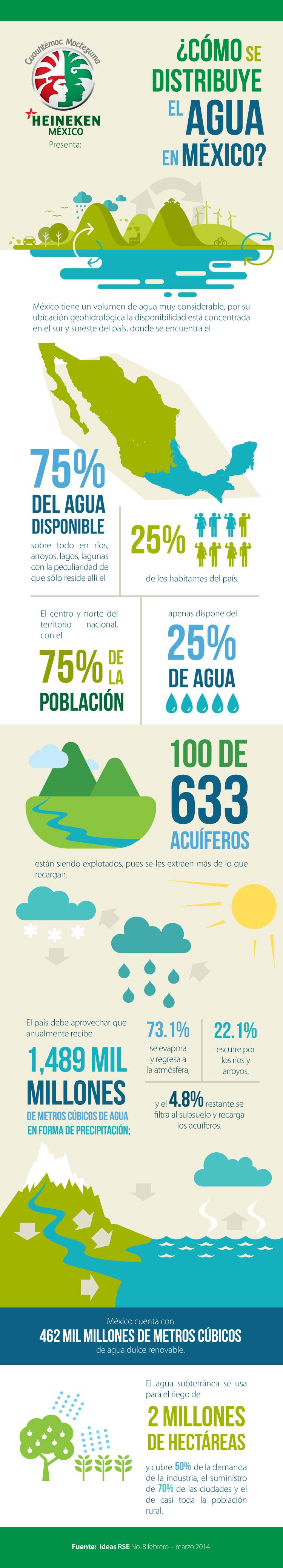 ¿Cómo se distribuye el agua en México? | Columna de Cuauhtémoc Moctezuma. http://www.expoknews.com/como-se-distribuye-el-agua-en-mexico/