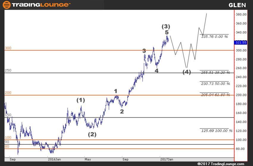 Elliott Wave Theory Wave Theory Stock Charts Chart