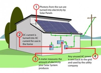Solar Energy Systems Solar Power House Solar Solar Energy System