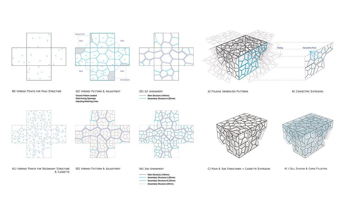 Voronoi Diagram Architecture Diagram Architecture Concept Diagram Voronoi Diagram