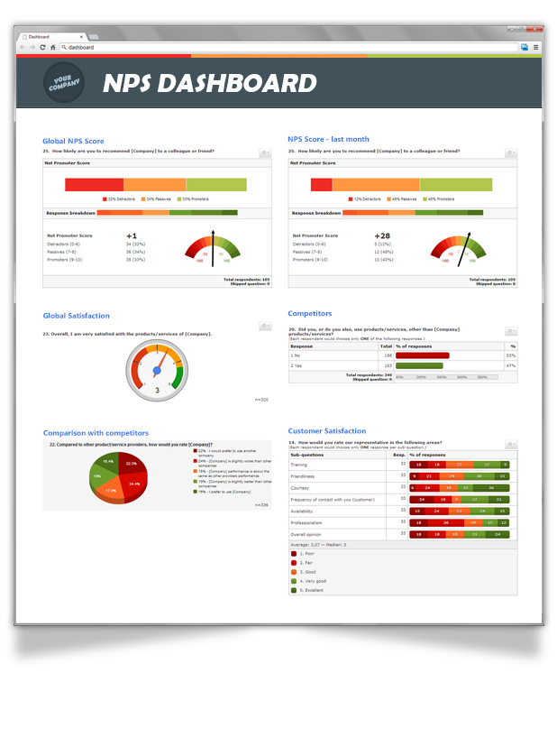 Sample Net Promoter Score Dashboard  Google Search  Nps